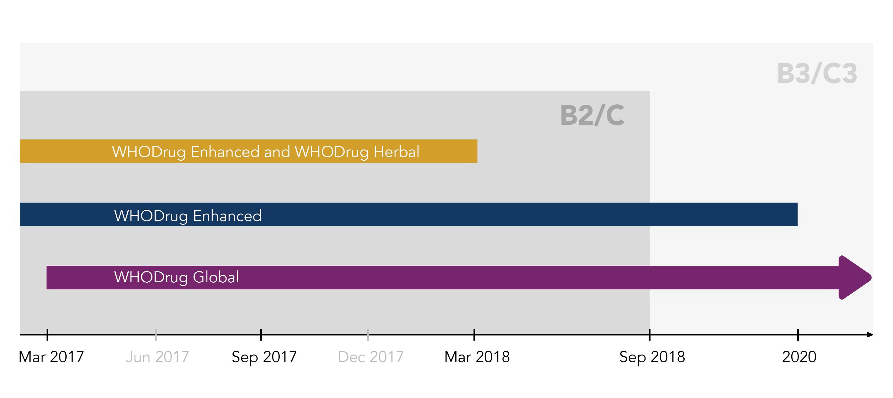 umc implementation timeline